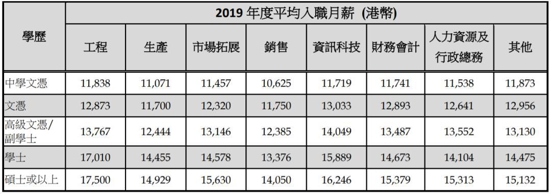 香港研究生毕业薪资一览