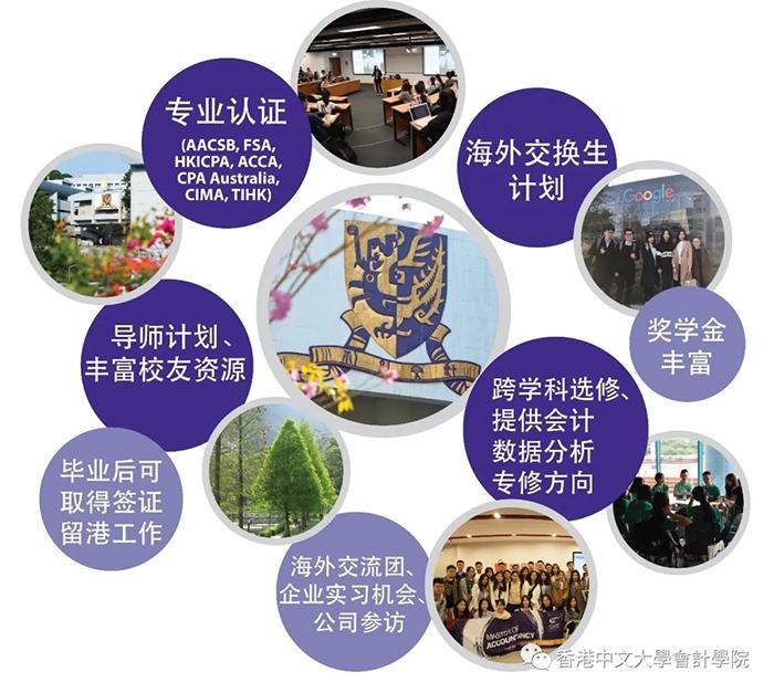 香港中文大学会计硕士申请条件